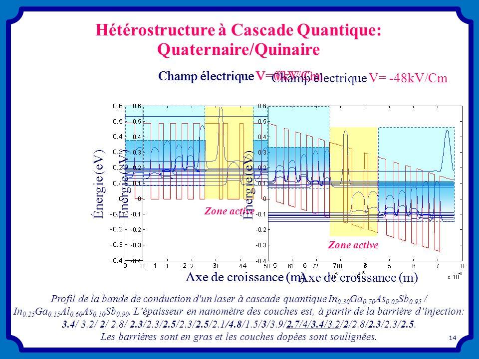 Hétérostructure à Cascade Quantique: Quaternaire/Quinaire