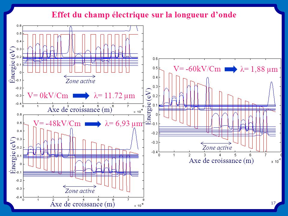 Effet du champ électrique sur la longueur d'onde
