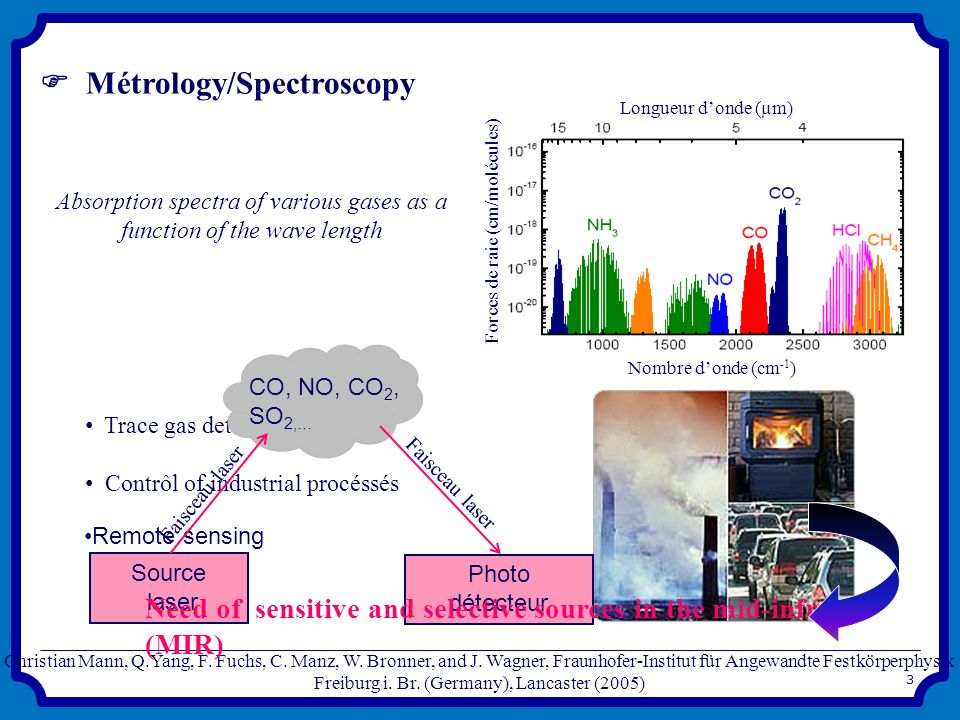  Métrology/Spectroscopy