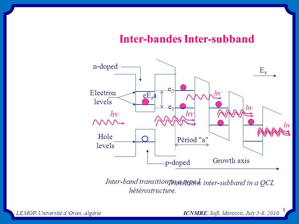 Inter-bandes Inter-subband hv hv n-doped Ez e2 Electron levels hv eEza