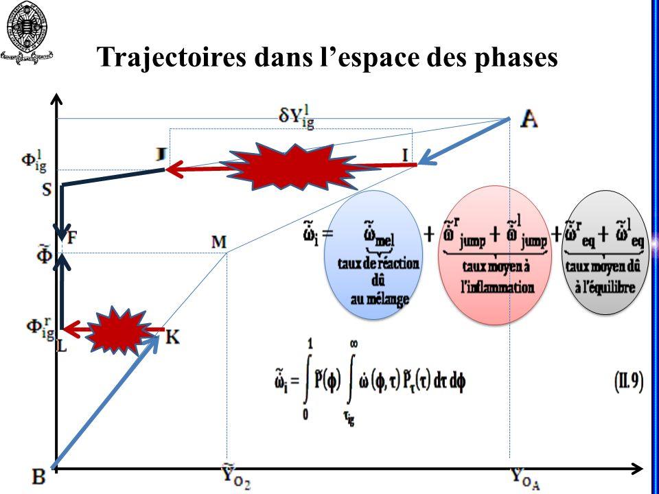 Trajectoires dans l'espace des phases
