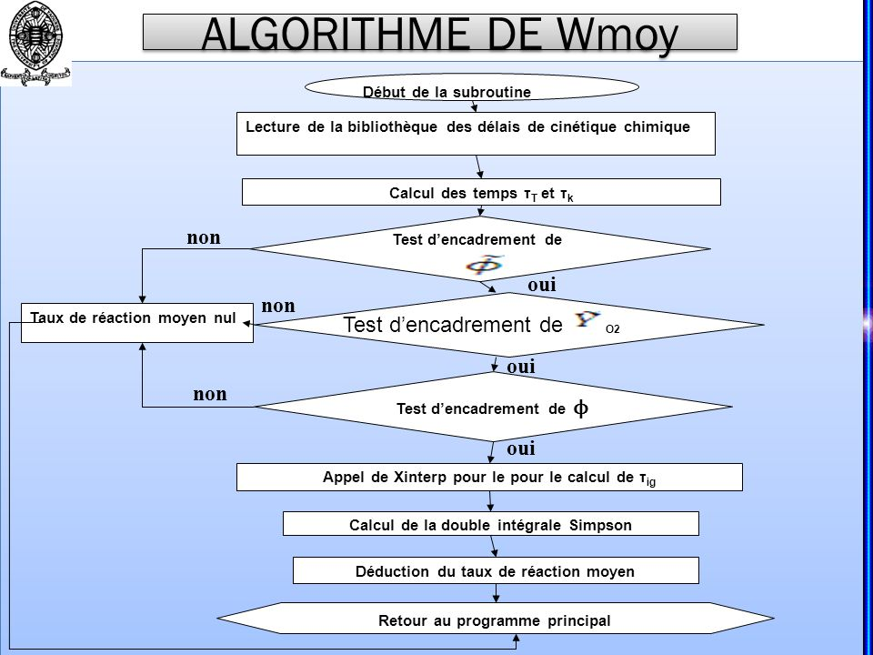 ALGORITHME DE Wmoy non oui non Test d'encadrement de oui non oui