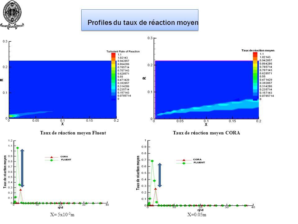 Profiles du taux de réaction moyen