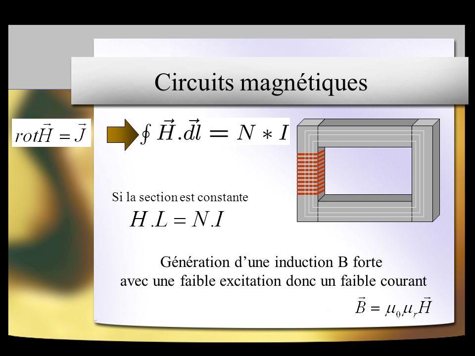 Circuits magnétiques Génération d'une induction B forte