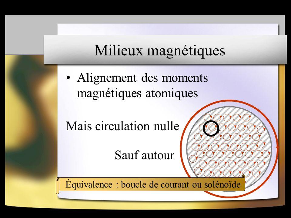 Milieux magnétiques Alignement des moments magnétiques atomiques
