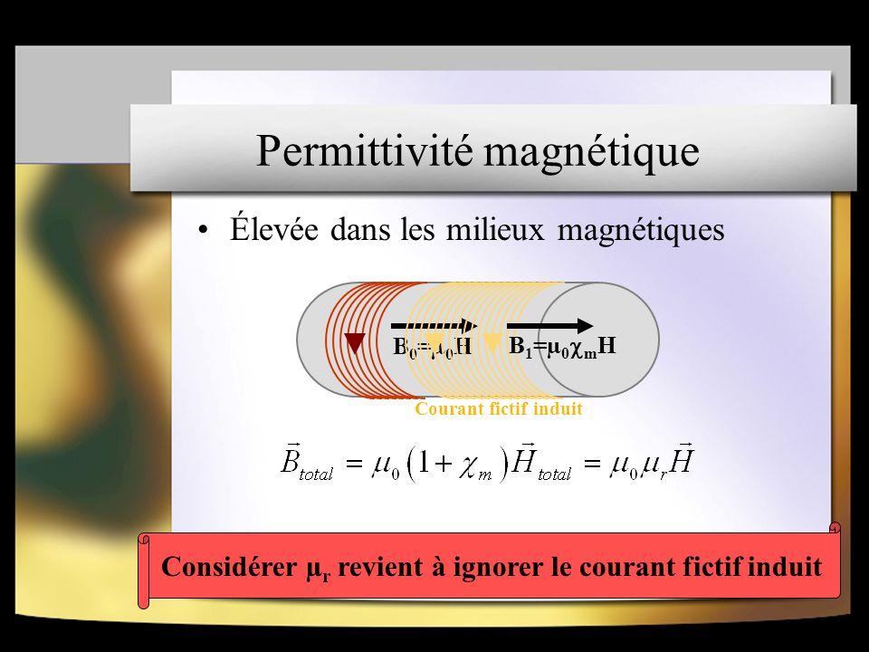 Permittivité magnétique