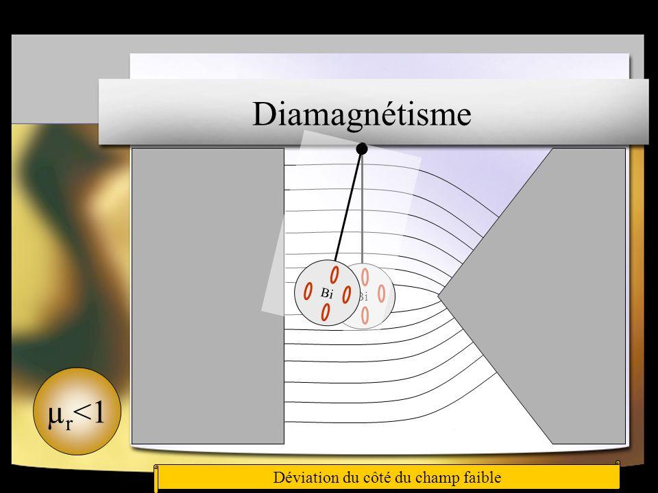 Diamagnétisme µr<1 Déviation du côté du champ faible