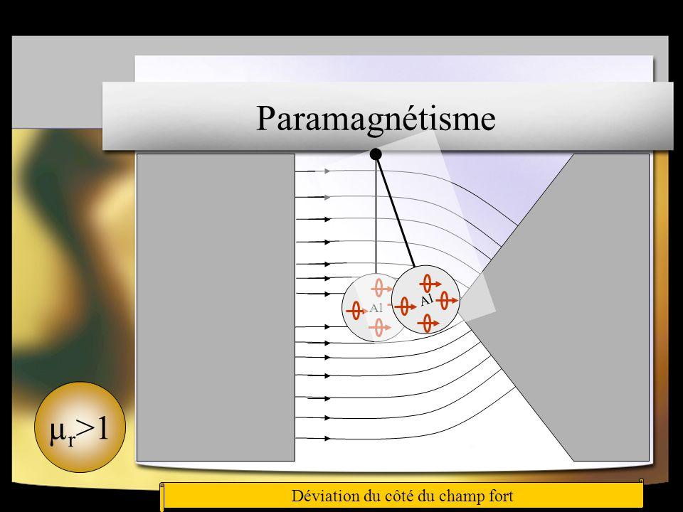 Paramagnétisme µr>1 Déviation du côté du champ fort
