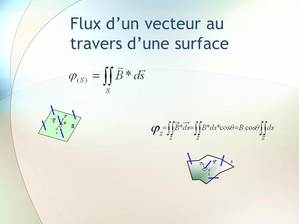 Flux d'un vecteur au travers d'une surface