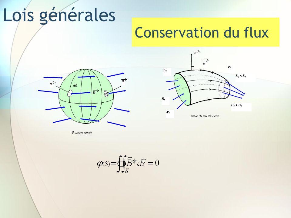 Lois générales Conservation du flux n 2 S1 S2 < S1 n dS B B1