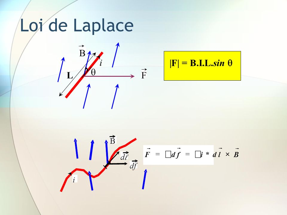 Loi de Laplace B L |F| = B.I.L.sin  i  F i d l B df f F r ´ = ò *