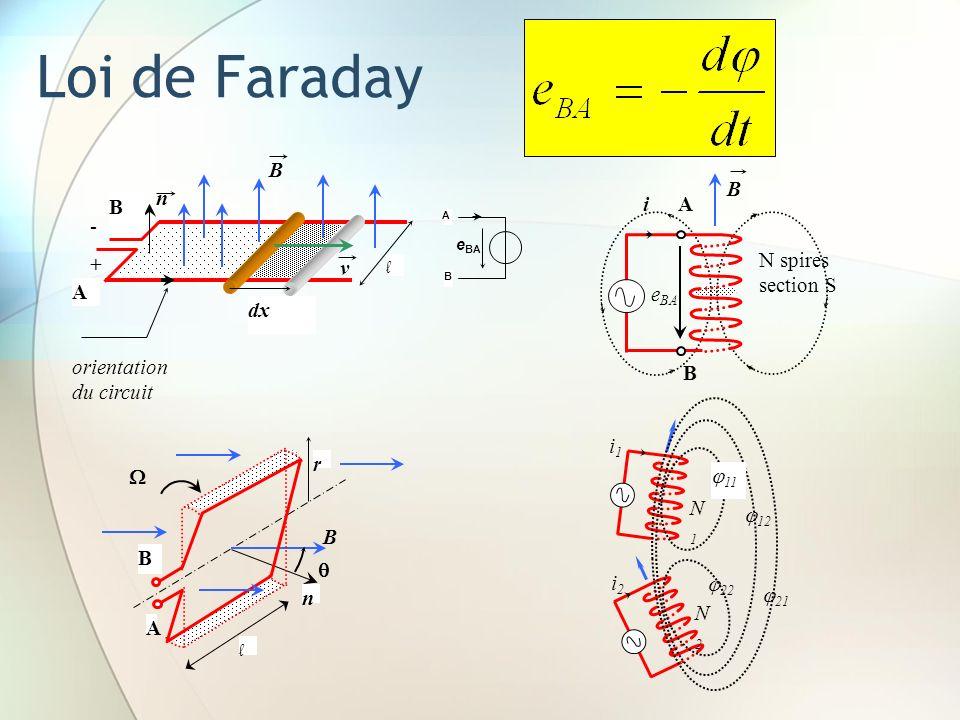 Loi de Faraday dx l n B A + - v orientation du circuit i B N spires