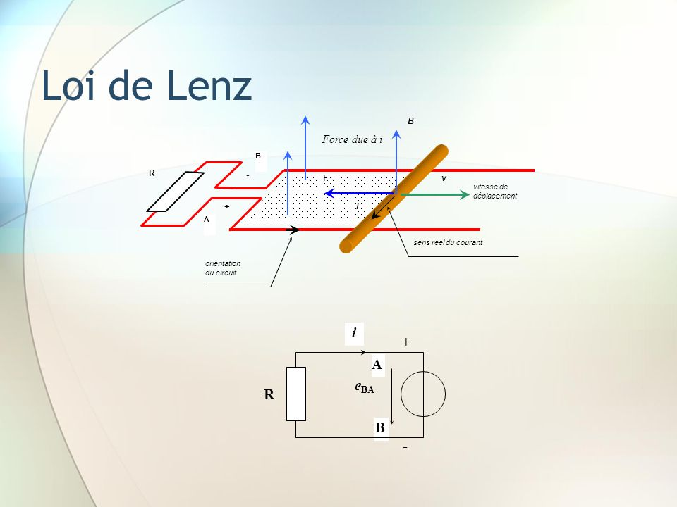 Loi de Lenz i + A eBA R B - Force due à i - + B v i F R