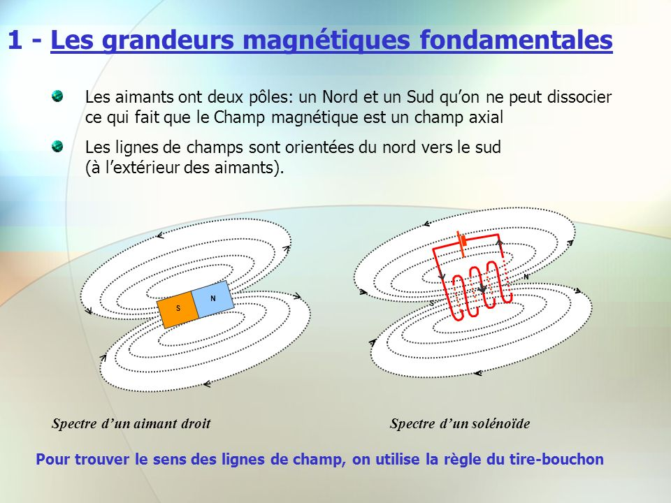 1 - Les grandeurs magnétiques fondamentales