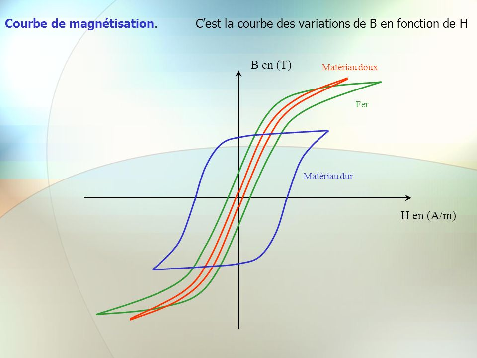 Courbe de magnétisation