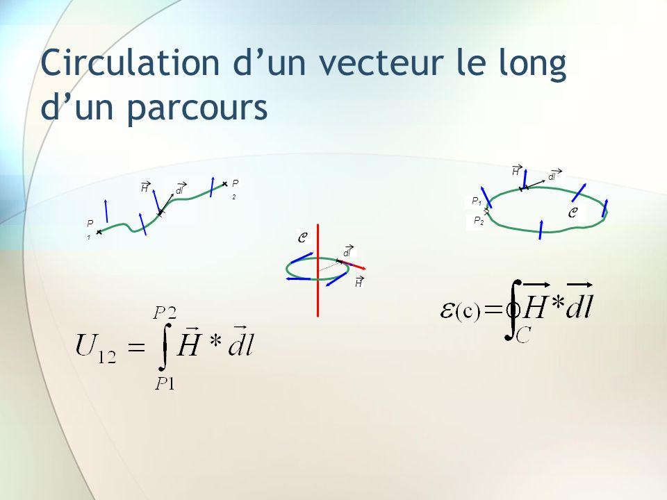 Circulation d'un vecteur le long d'un parcours
