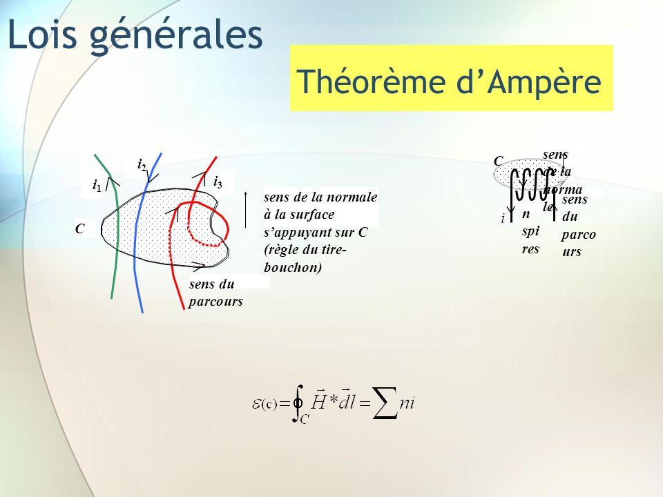 Lois générales Théorème d'Ampère sens de la normale C i2 i3 i1