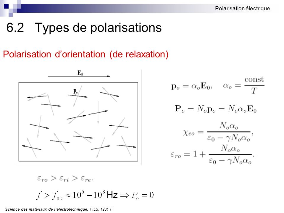 6.2 Types de polarisations