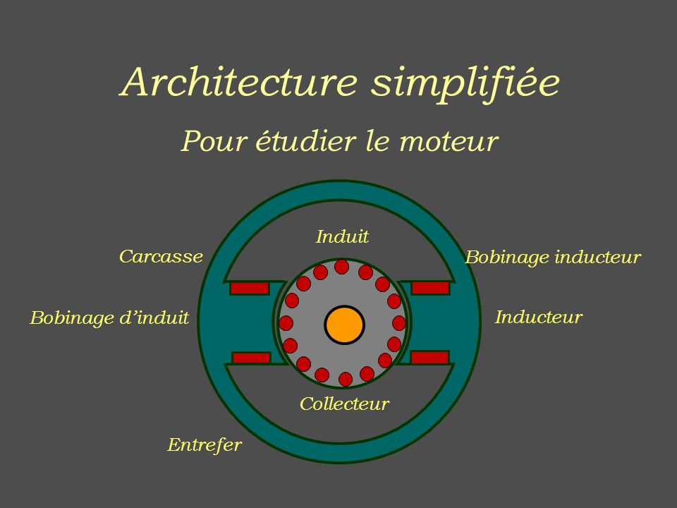 Architecture simplifiée
