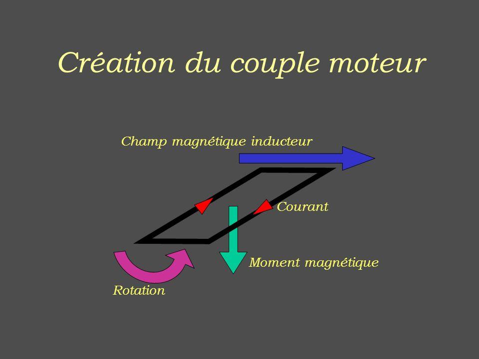 Création du couple moteur
