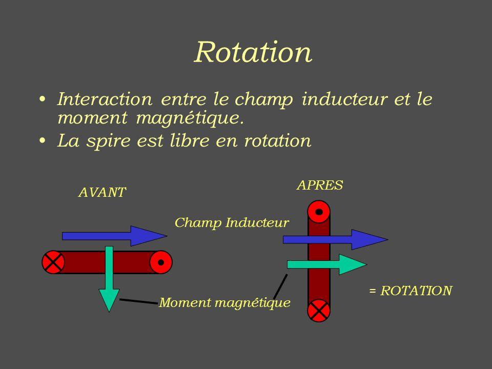 Rotation Interaction entre le champ inducteur et le moment magnétique.