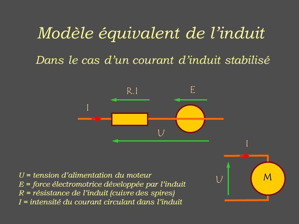 Modèle équivalent de l'induit