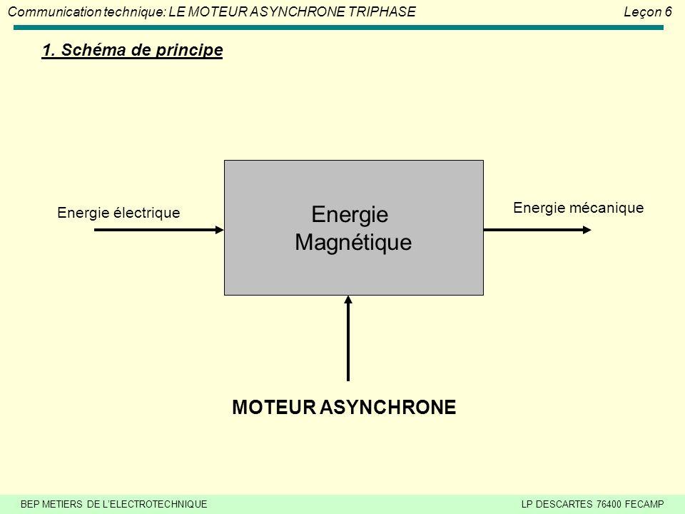 Energie Magnétique MOTEUR ASYNCHRONE 1. Schéma de principe