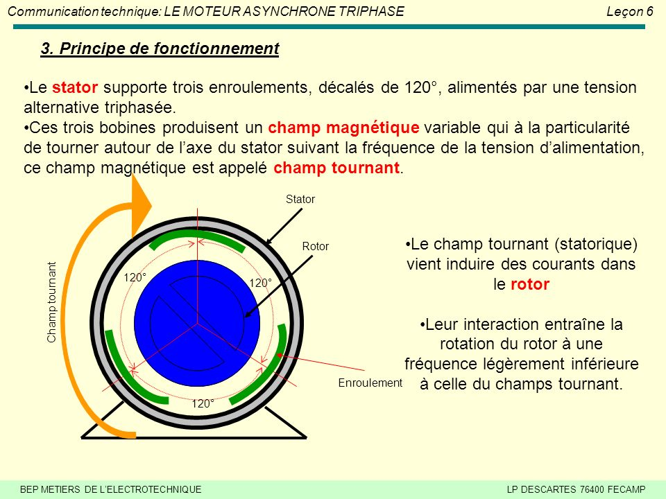Le moteur asynchrone triphase le on 6 ppt video for Groupe electrogene principe de fonctionnement