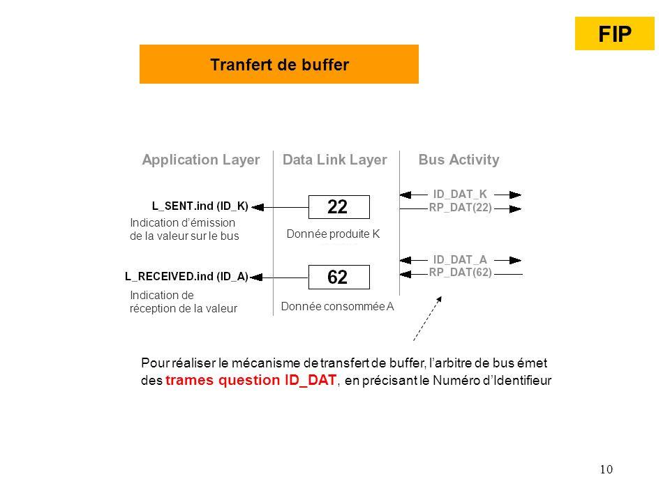 FIP Tranfert de buffer. Indication d'émission de la valeur sur le bus. Donnée produite K. Indication de réception de la valeur.