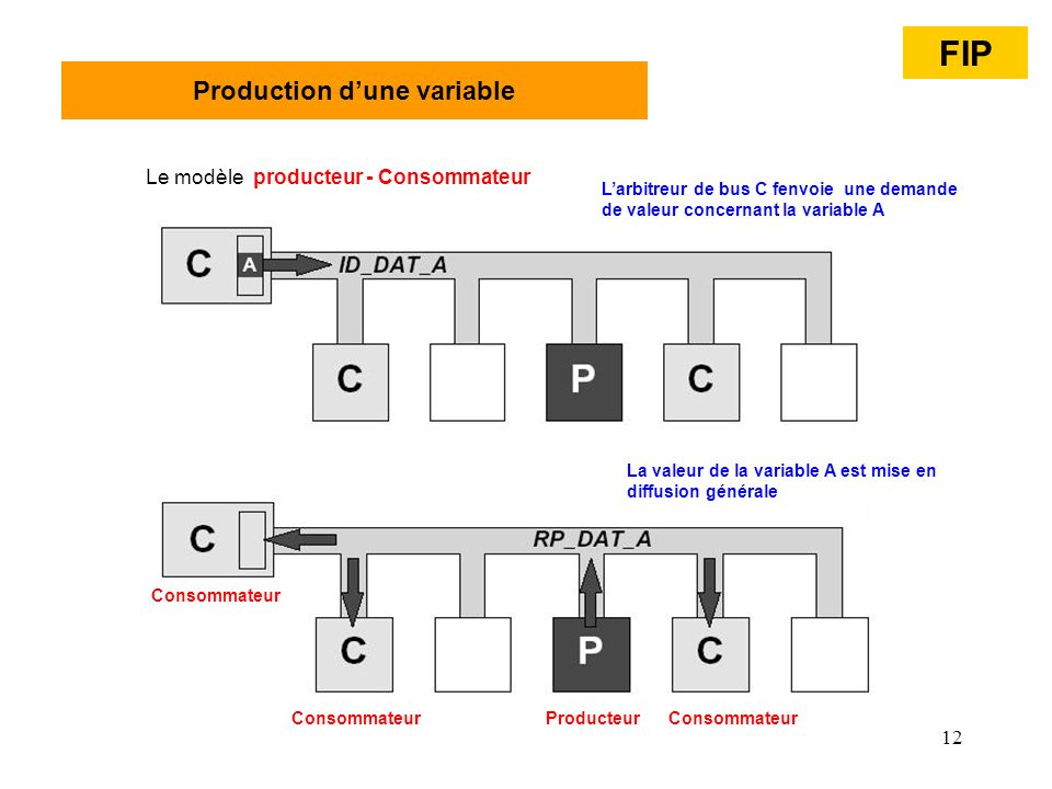 Production d'une variable