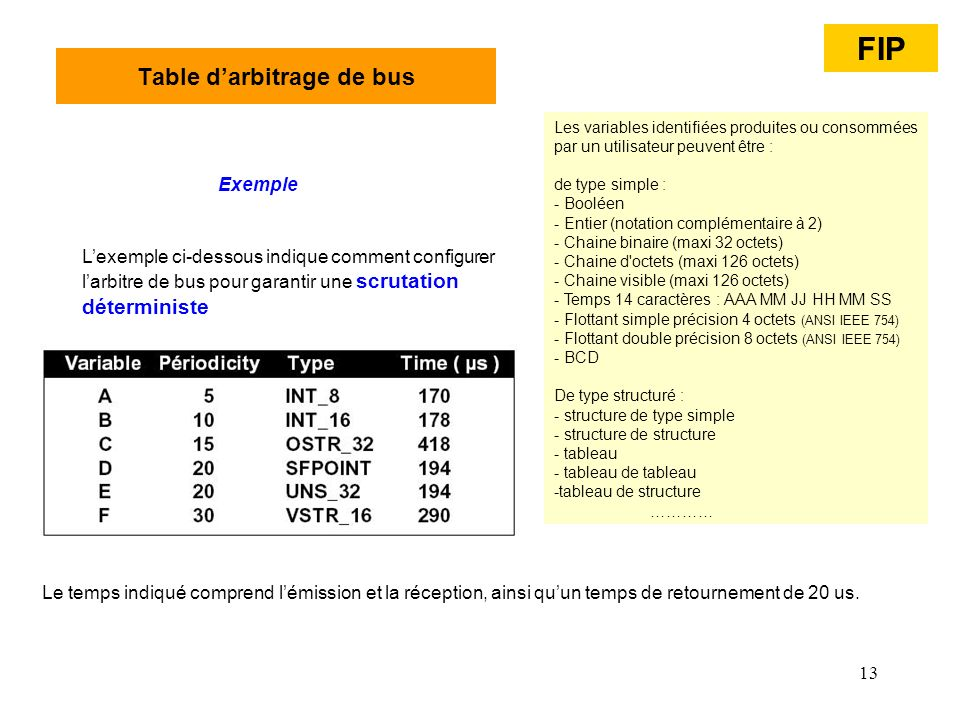 Table d'arbitrage de bus