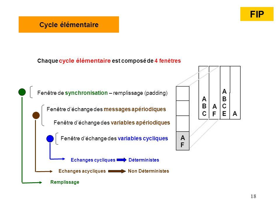 FIP Cycle élémentaire. Chaque cycle élémentaire est composé de 4 fenêtres. Fenêtre de synchronisation – remplissage (padding)