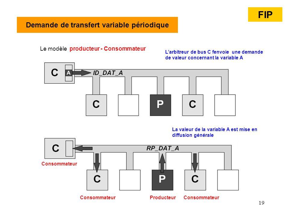 Demande de transfert variable périodique