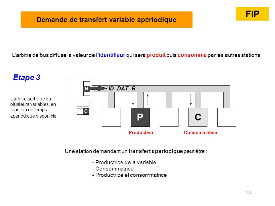 Demande de transfert variable apériodique