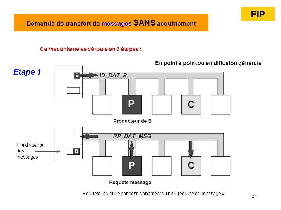 Demande de transfert de messages SANS acquittement