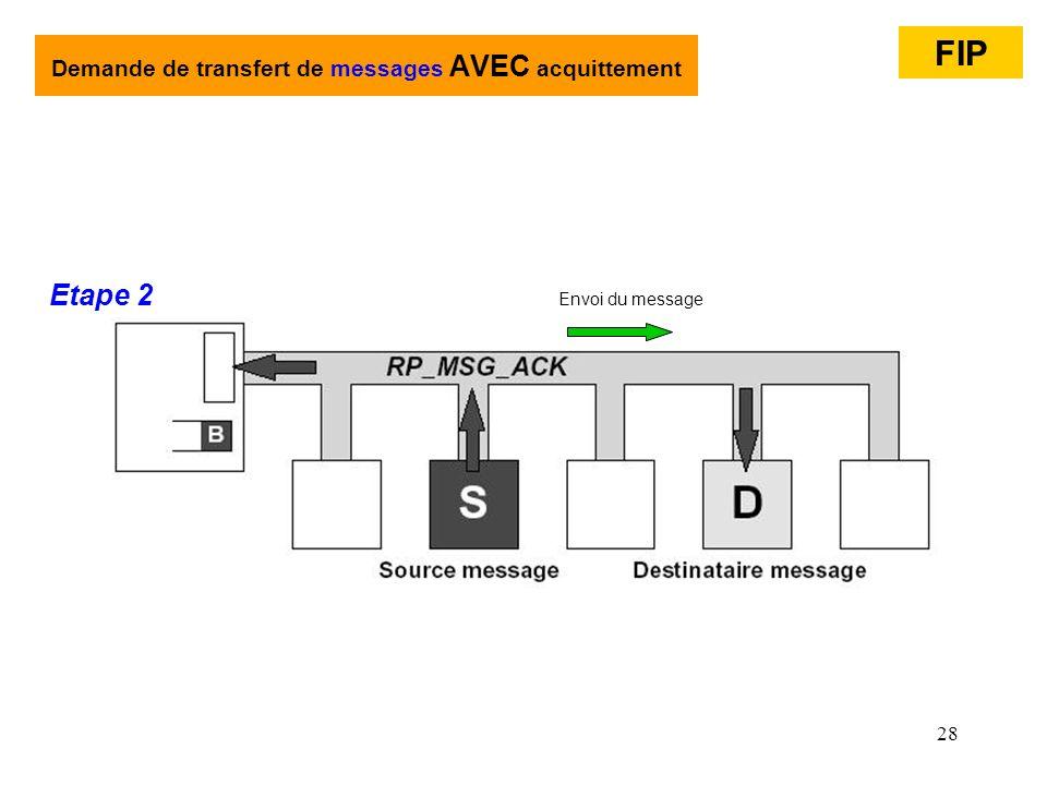 Demande de transfert de messages AVEC acquittement