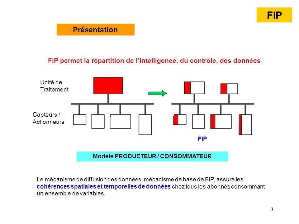 Modèle PRODUCTEUR / CONSOMMATEUR
