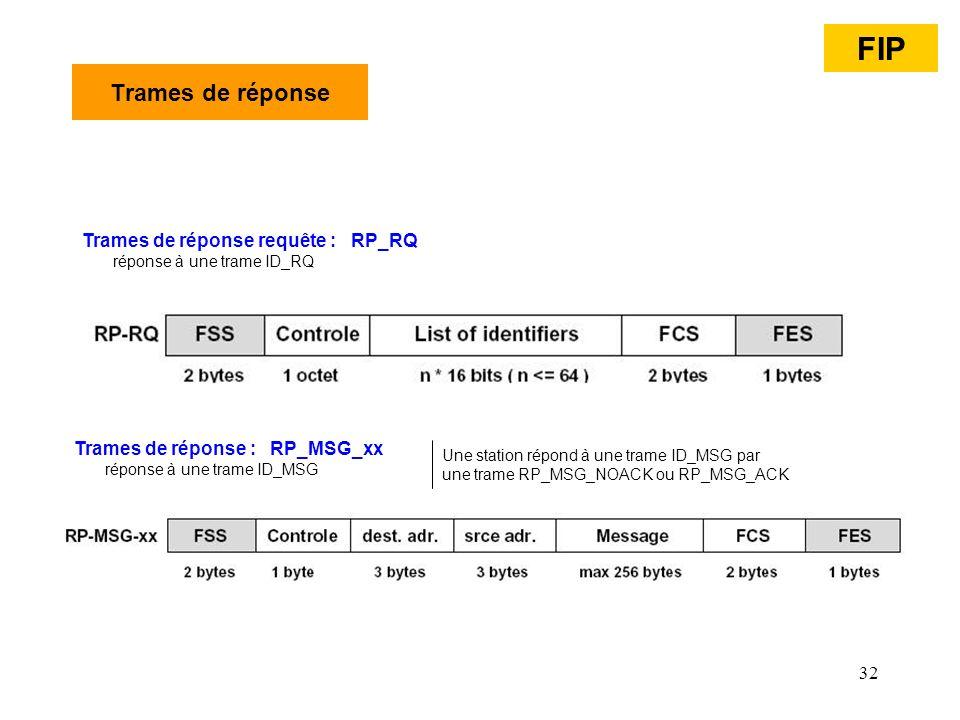 FIP Trames de réponse Trames de réponse requête : RP_RQ