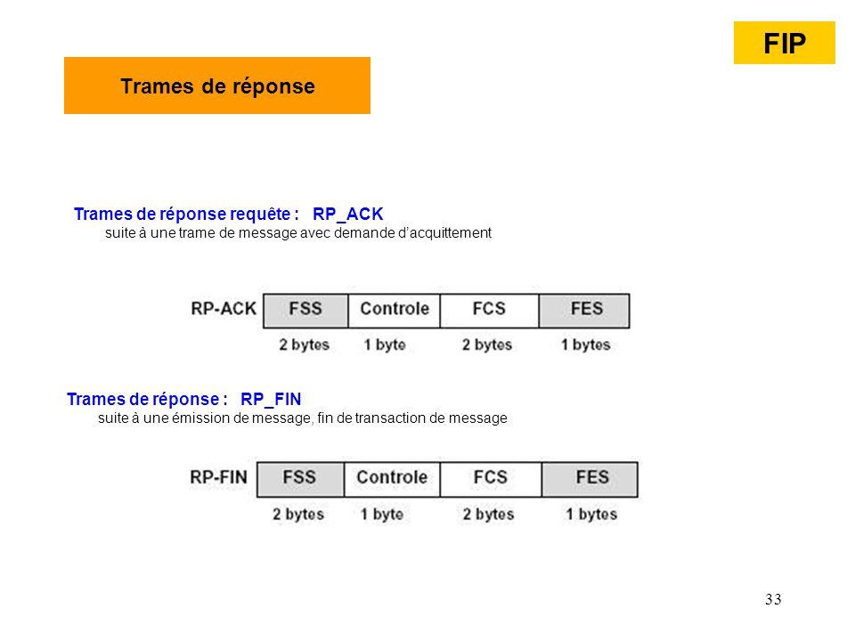 FIP Trames de réponse Trames de réponse requête : RP_ACK