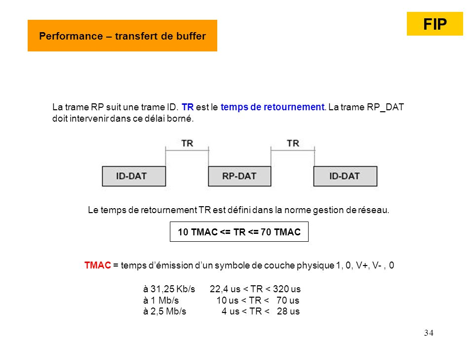 Performance – transfert de buffer