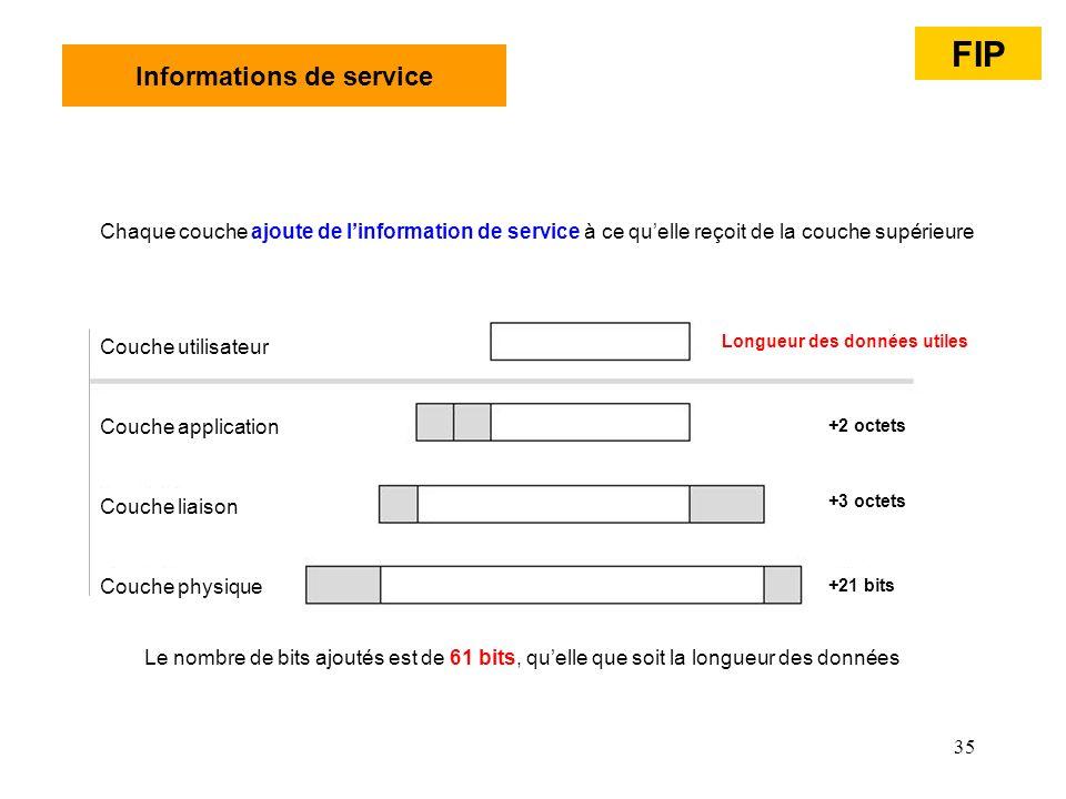 Informations de service