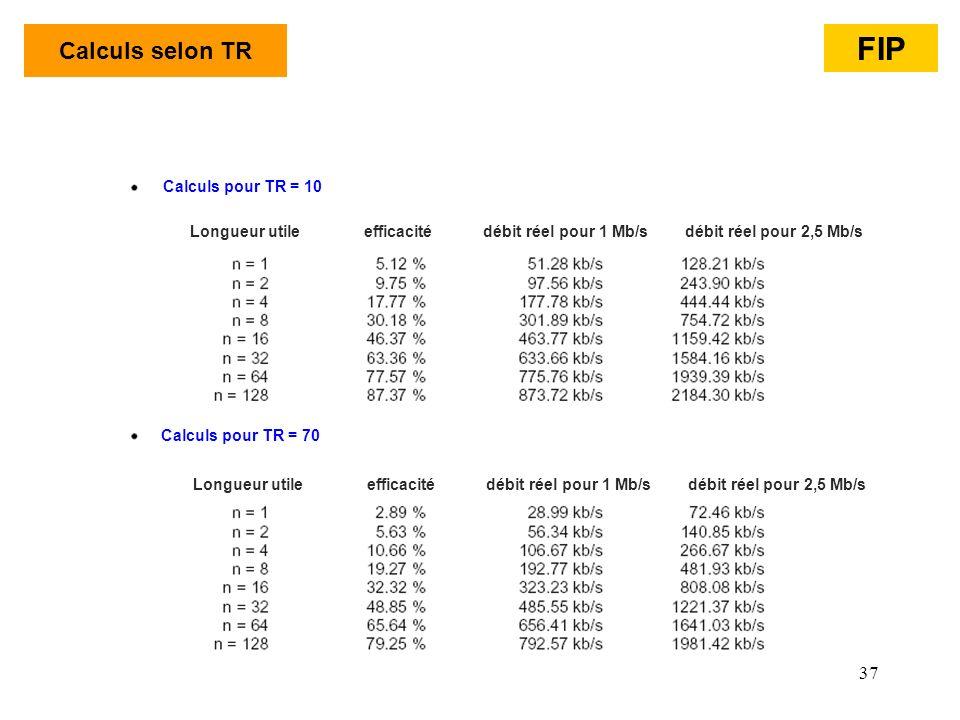 FIP Calculs selon TR Calculs pour TR = 10