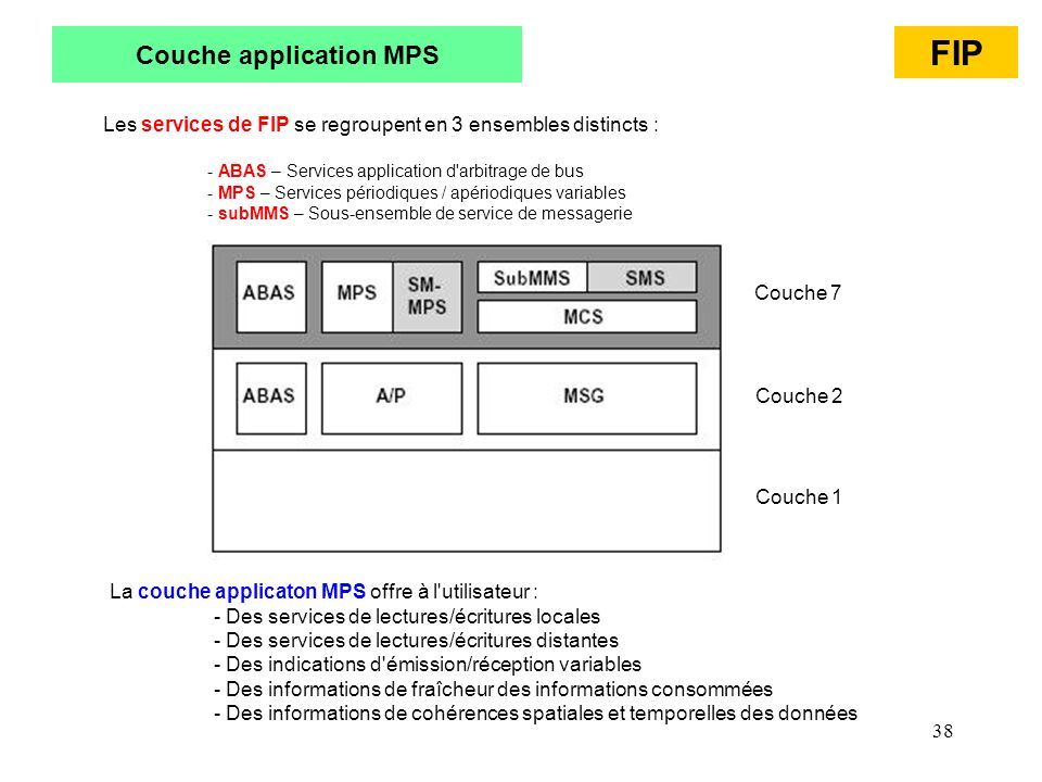 Couche application MPS