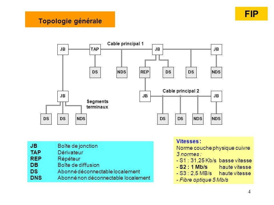 FIP Topologie générale Vitesses : Norme couche physique cuivre