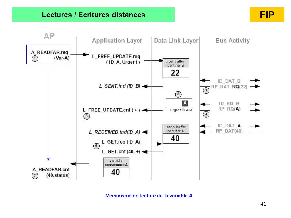 Lectures / Ecritures distances