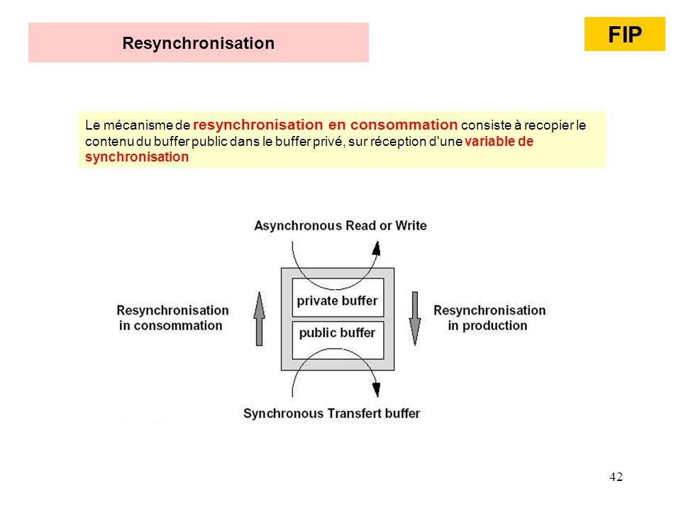 FIP Resynchronisation