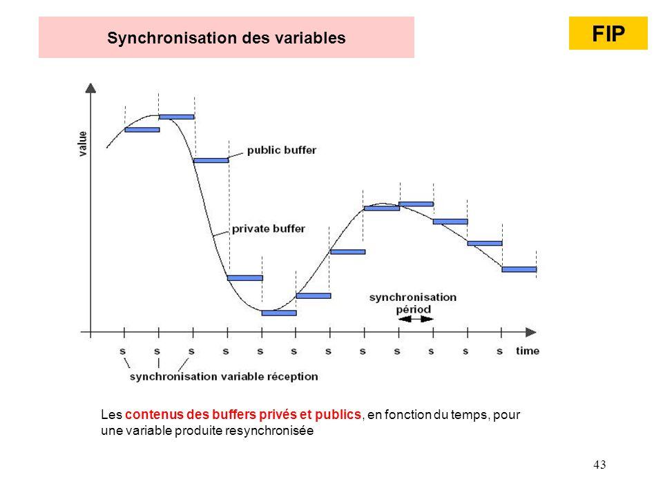 Synchronisation des variables