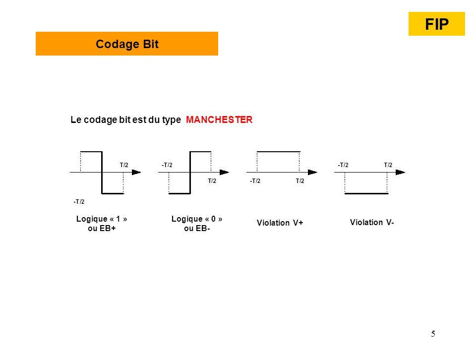 FIP Codage Bit Le codage bit est du type MANCHESTER Logique « 1 »