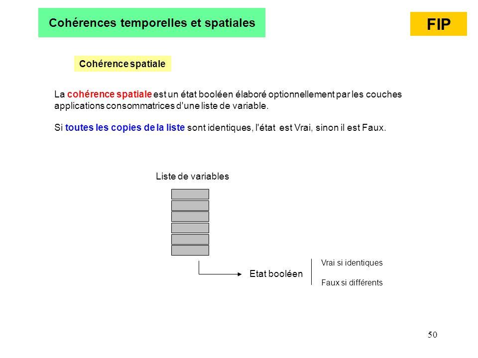 Cohérences temporelles et spatiales