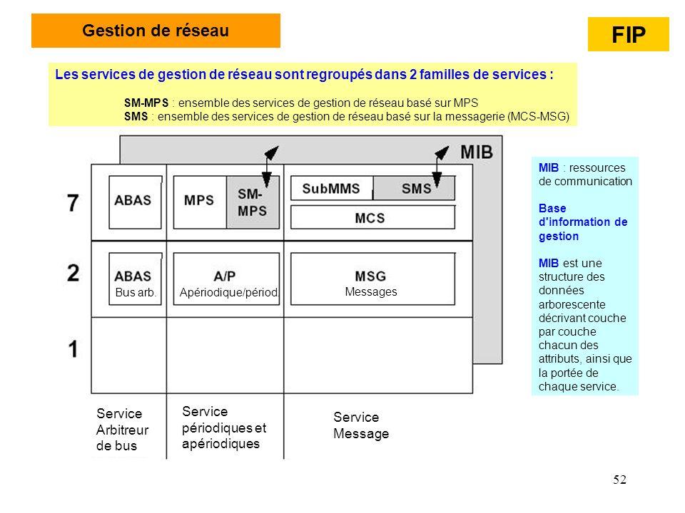 Gestion de réseau FIP. Les services de gestion de réseau sont regroupés dans 2 familles de services :